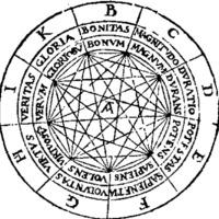 Raymond Lull, Combinatory Wheel